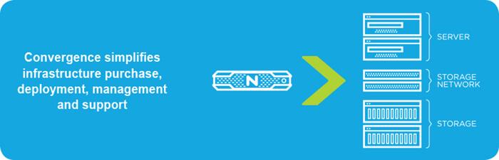 What does Nutanix do?
